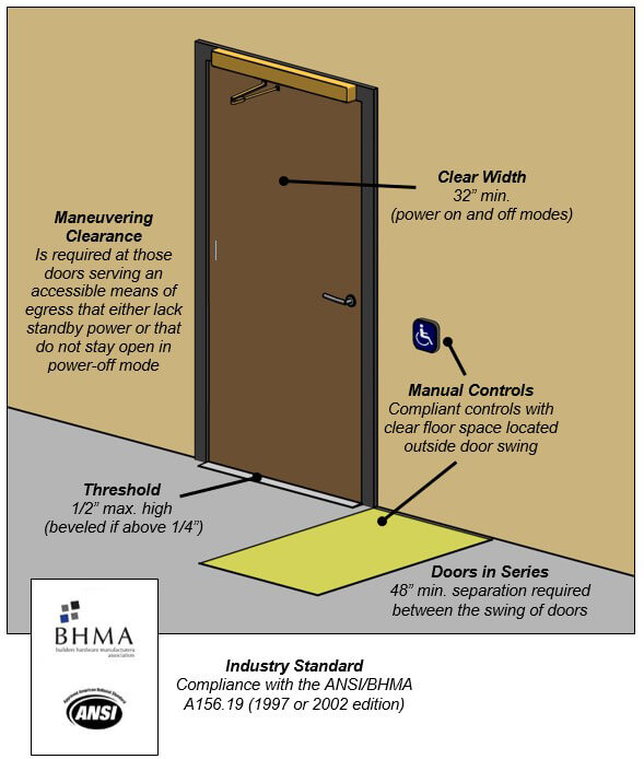 Ada Compliance And Sun Mountain Custom Wood Doors
